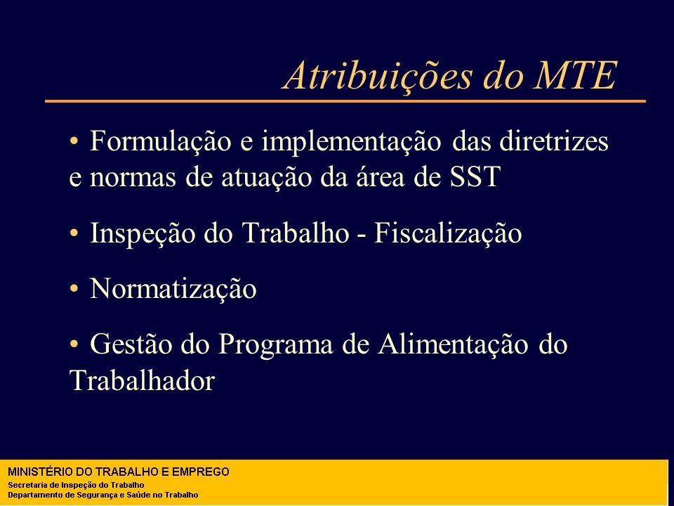 Atribuições do MTE Formulação e implementação das diretrizes e normas de atuação da área de SST. Inspeção do Trabalho - Fiscalização.