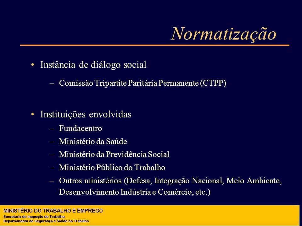 Normatização Instância de diálogo social Instituições envolvidas