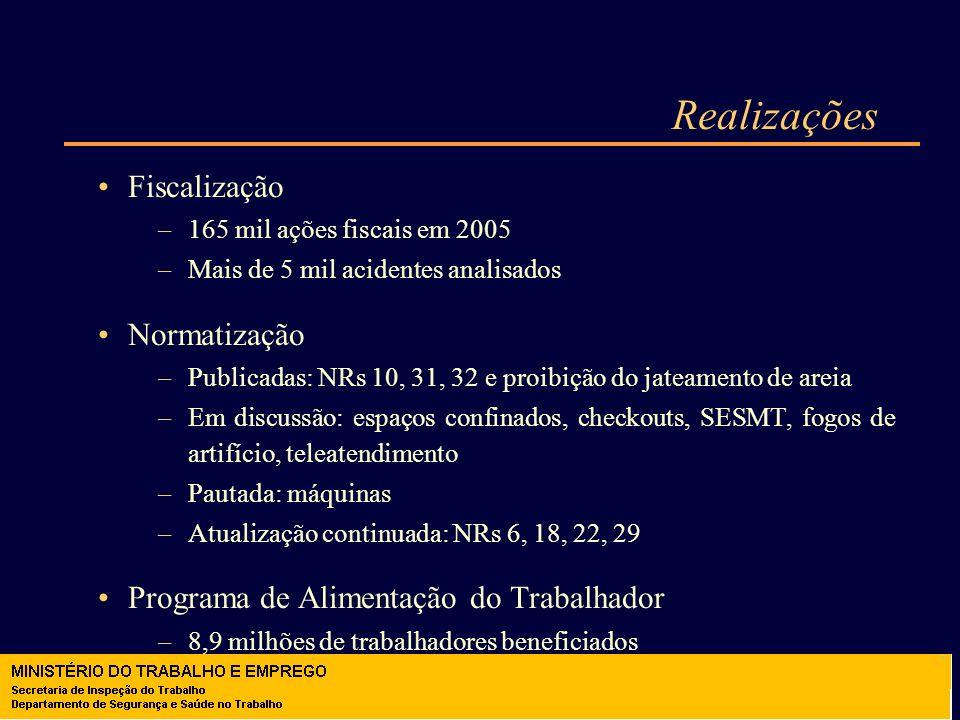 Realizações Fiscalização Normatização