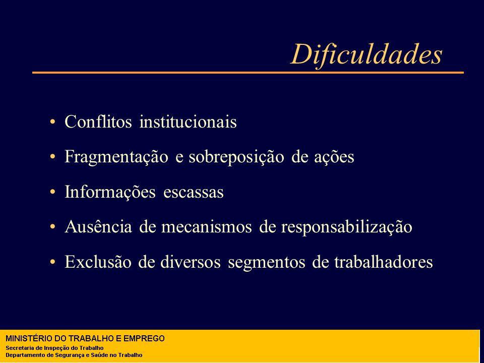 Dificuldades Conflitos institucionais