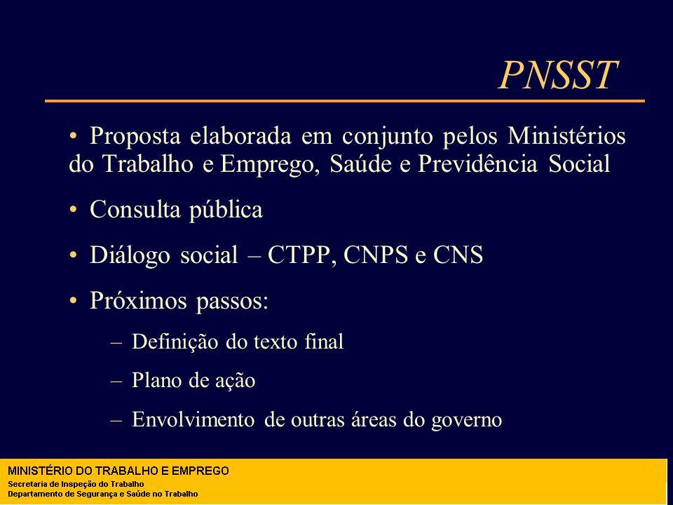 PNSST Proposta elaborada em conjunto pelos Ministérios do Trabalho e Emprego, Saúde e Previdência Social.