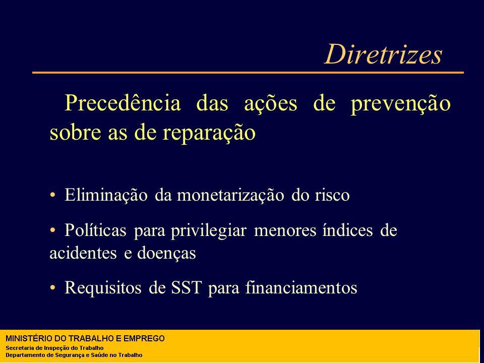 Diretrizes Precedência das ações de prevenção sobre as de reparação