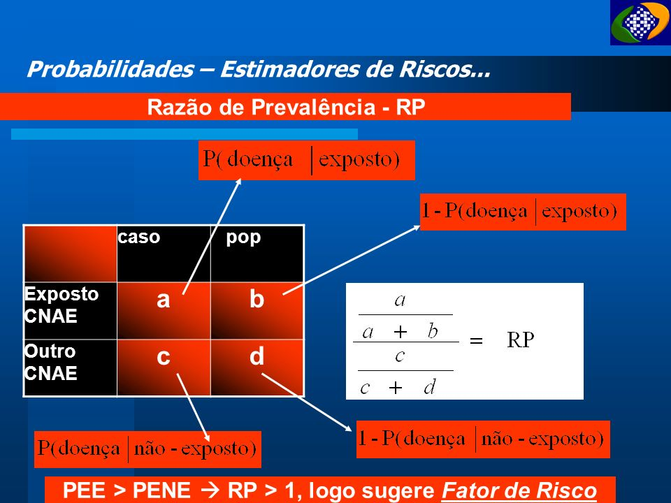 a b c d Probabilidades – Estimadores de Riscos...