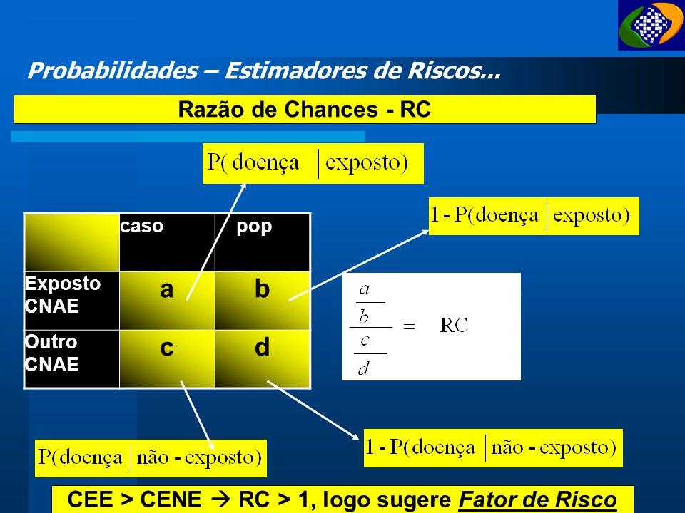 CEE > CENE  RC > 1, logo sugere Fator de Risco