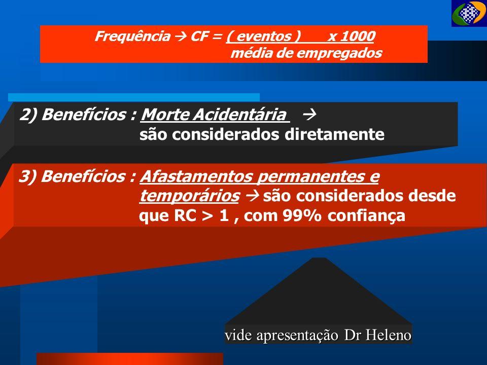 Frequência  CF = ( eventos ) x 1000