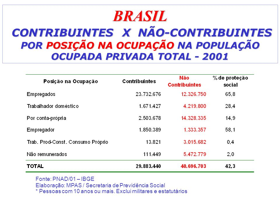 BRASIL CONTRIBUINTES X NÃO-CONTRIBUINTES POR POSIÇÃO NA OCUPAÇÃO NA POPULAÇÃO OCUPADA PRIVADA TOTAL - 2001