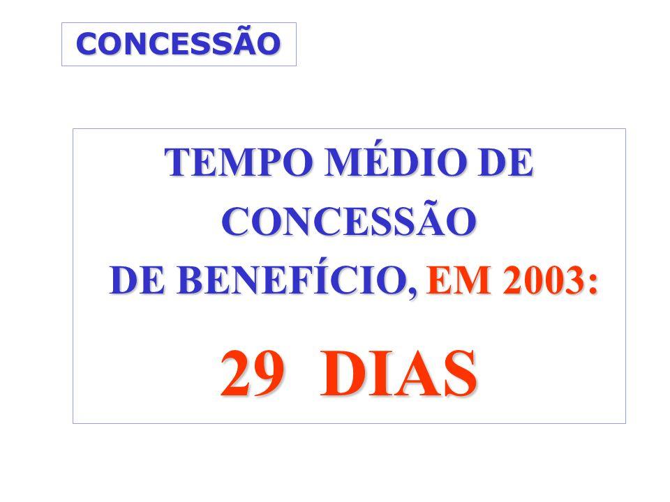 TEMPO MÉDIO DE CONCESSÃO