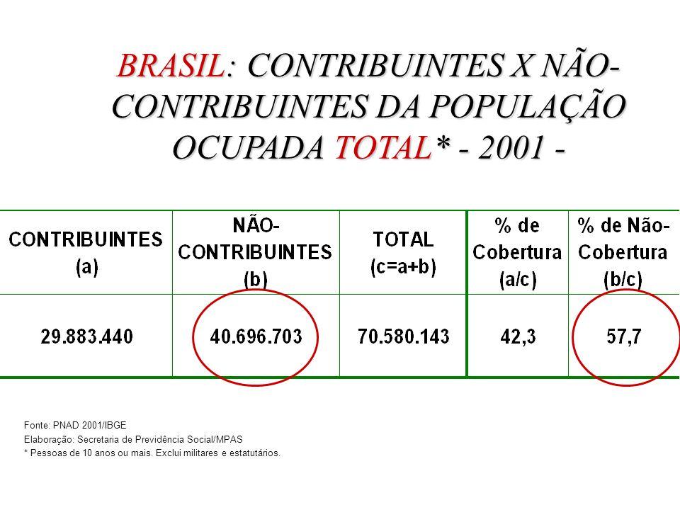 BRASIL: CONTRIBUINTES X NÃO- CONTRIBUINTES DA POPULAÇÃO OCUPADA TOTAL