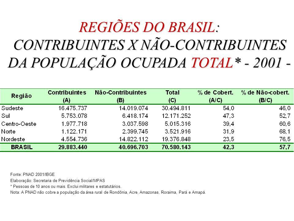 REGIÕES DO BRASIL: CONTRIBUINTES X NÃO-CONTRIBUINTES DA POPULAÇÃO OCUPADA TOTAL* - 2001 -