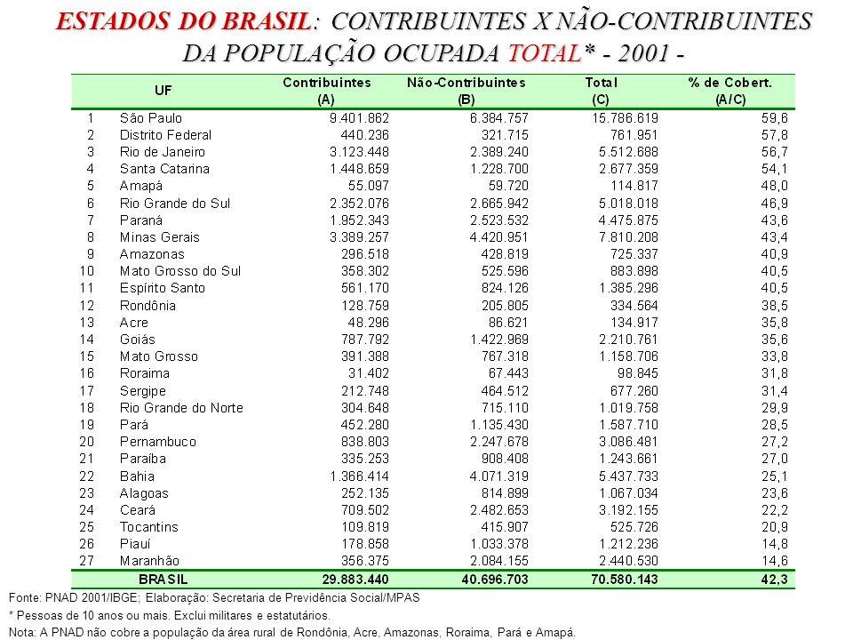 ESTADOS DO BRASIL: CONTRIBUINTES X NÃO-CONTRIBUINTES DA POPULAÇÃO OCUPADA TOTAL* - 2001 -