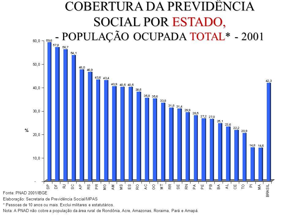 COBERTURA DA PREVIDÊNCIA SOCIAL POR ESTADO, - POPULAÇÃO OCUPADA TOTAL