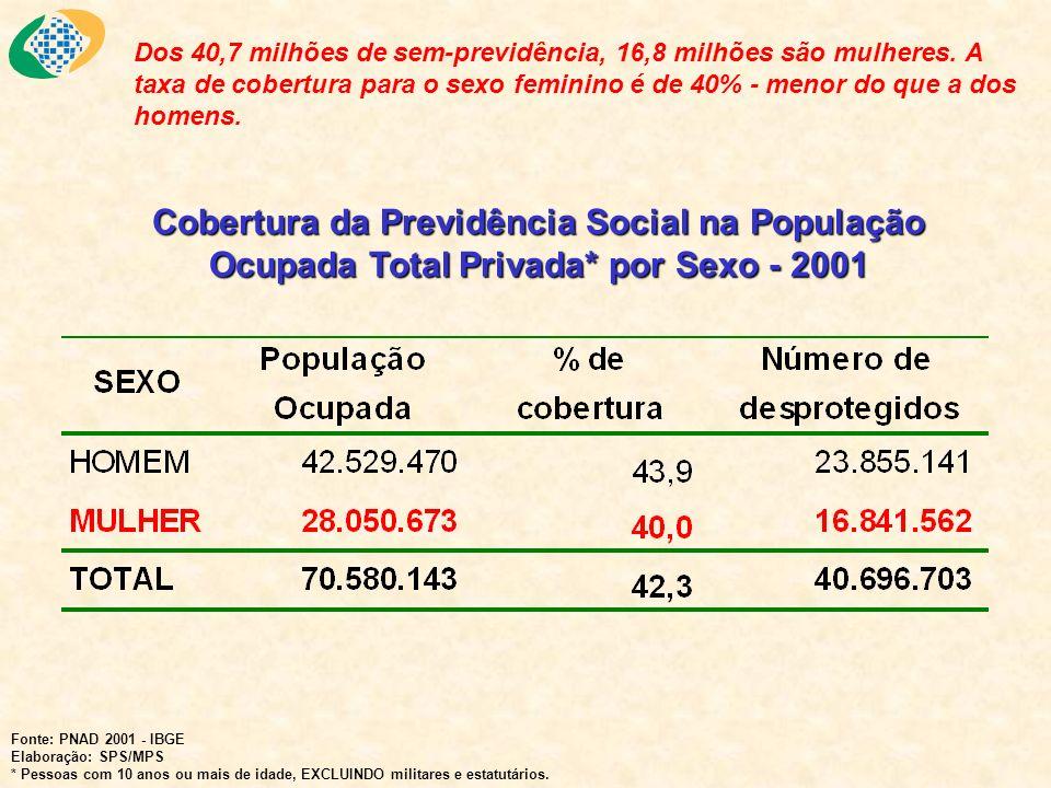 Dos 40,7 milhões de sem-previdência, 16,8 milhões são mulheres