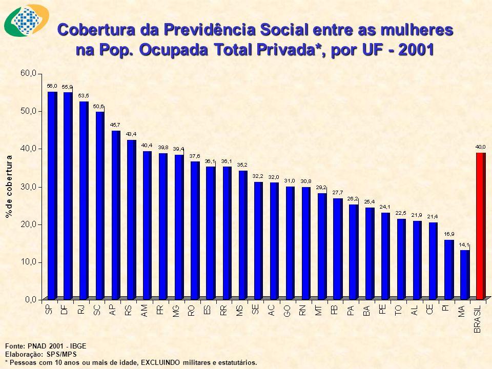 Cobertura da Previdência Social entre as mulheres na Pop