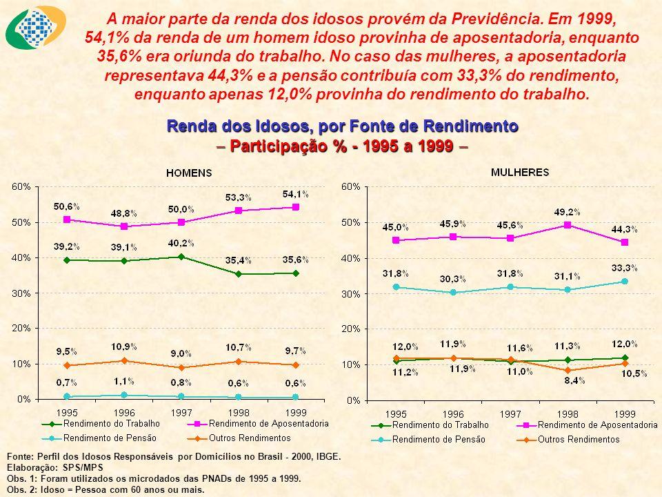 A maior parte da renda dos idosos provém da Previdência