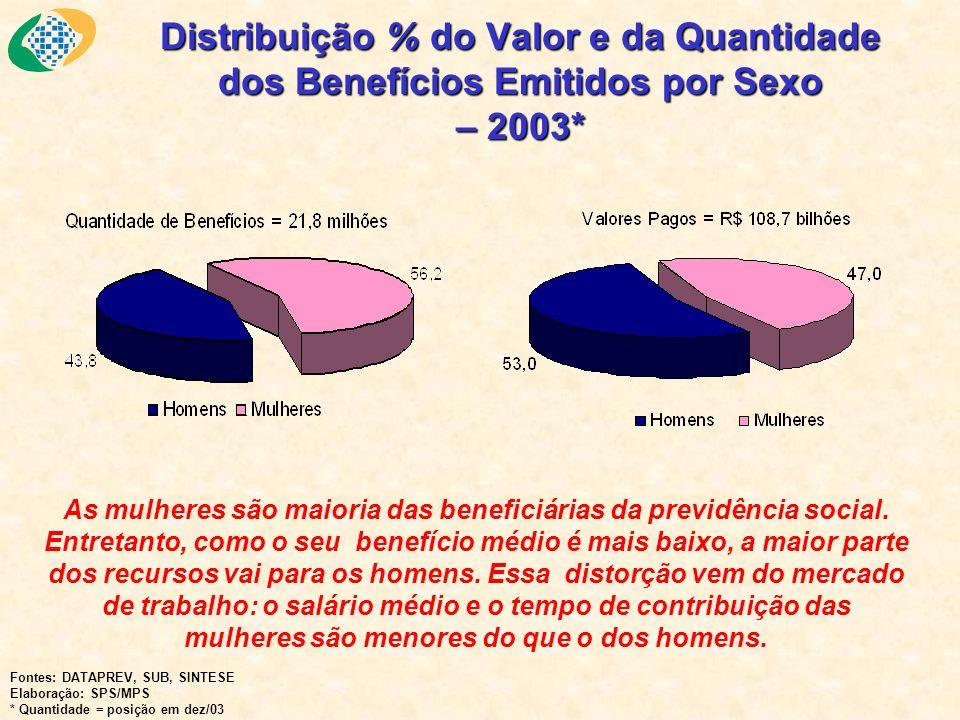 Distribuição % do Valor e da Quantidade dos Benefícios Emitidos por Sexo – 2003*