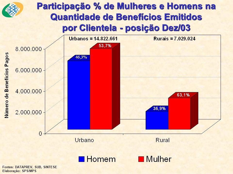 Participação % de Mulheres e Homens na Quantidade de Benefícios Emitidos por Clientela - posição Dez/03