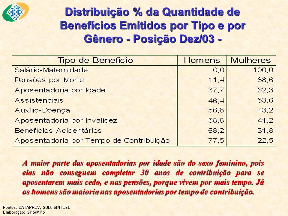 Distribuição % da Quantidade de Benefícios Emitidos por Tipo e por Gênero - Posição Dez/03 -