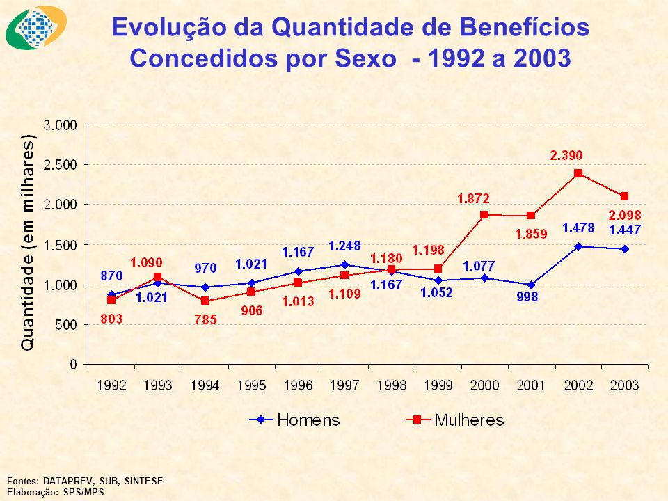 Evolução da Quantidade de Benefícios Concedidos por Sexo - 1992 a 2003