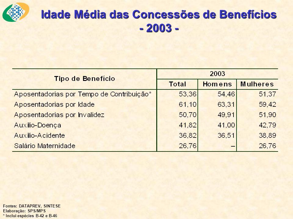 Idade Média das Concessões de Benefícios - 2003 -