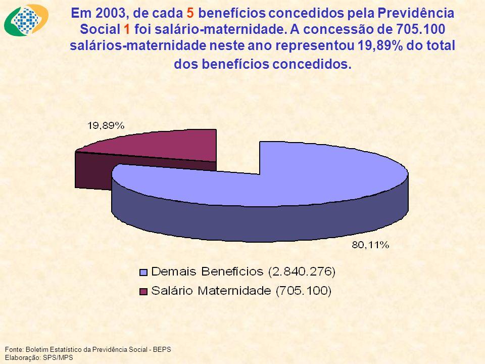 Em 2003, de cada 5 benefícios concedidos pela Previdência Social 1 foi salário-maternidade. A concessão de 705.100 salários-maternidade neste ano representou 19,89% do total dos benefícios concedidos.