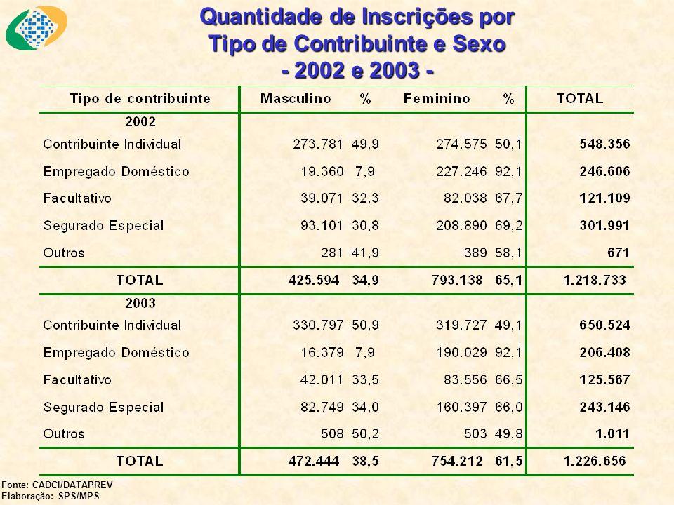 Quantidade de Inscrições por Tipo de Contribuinte e Sexo - 2002 e 2003 -