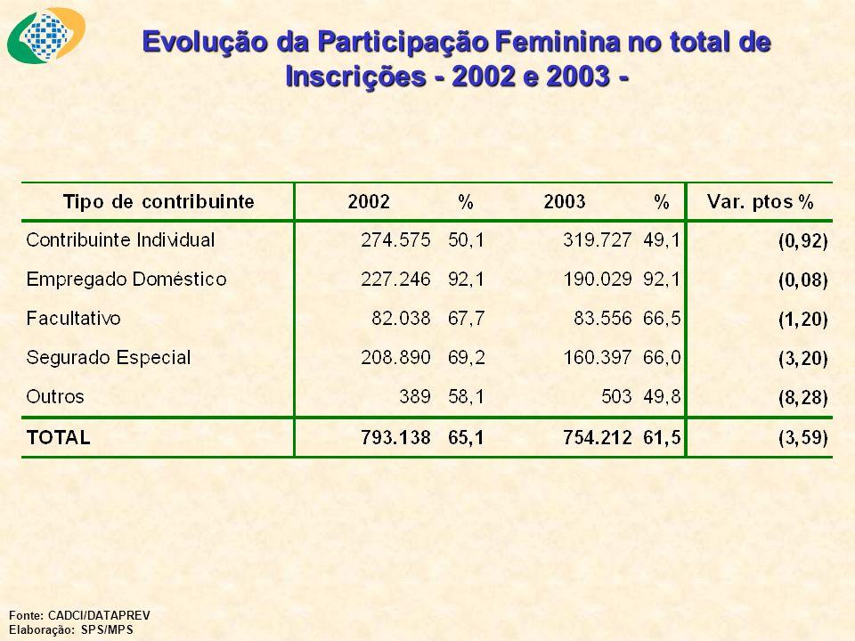 Evolução da Participação Feminina no total de Inscrições - 2002 e 2003 -
