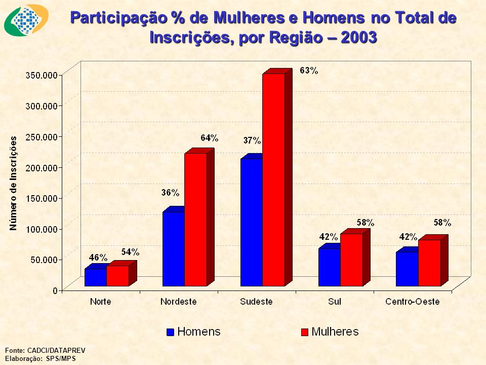 Participação % de Mulheres e Homens no Total de Inscrições, por Região – 2003