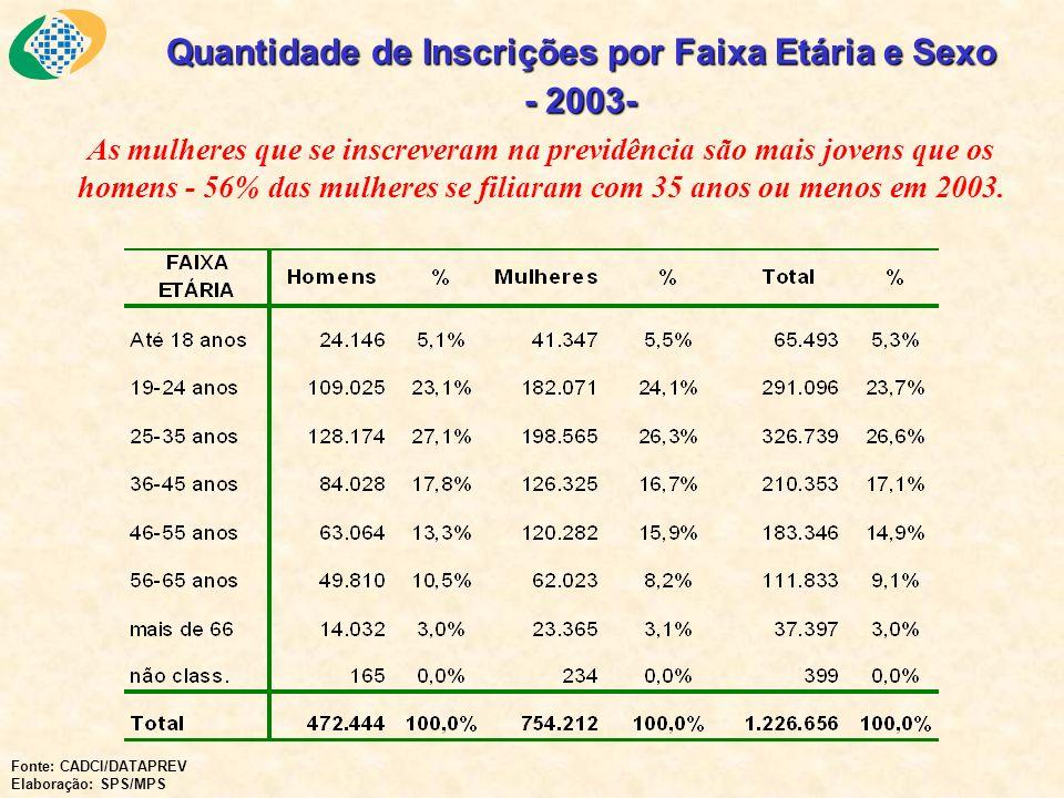 Quantidade de Inscrições por Faixa Etária e Sexo - 2003-