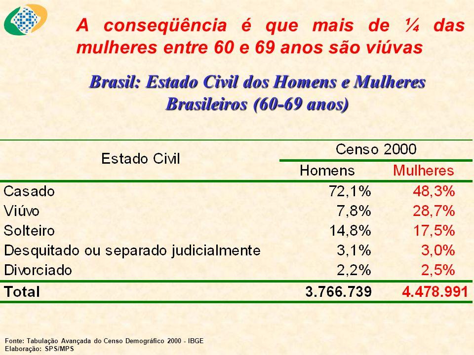 Brasil: Estado Civil dos Homens e Mulheres Brasileiros (60-69 anos)