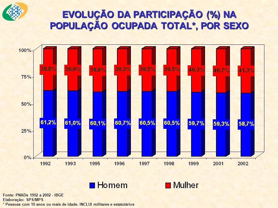 EVOLUÇÃO DA PARTICIPAÇÃO (%) NA POPULAÇÃO OCUPADA TOTAL*, POR SEXO