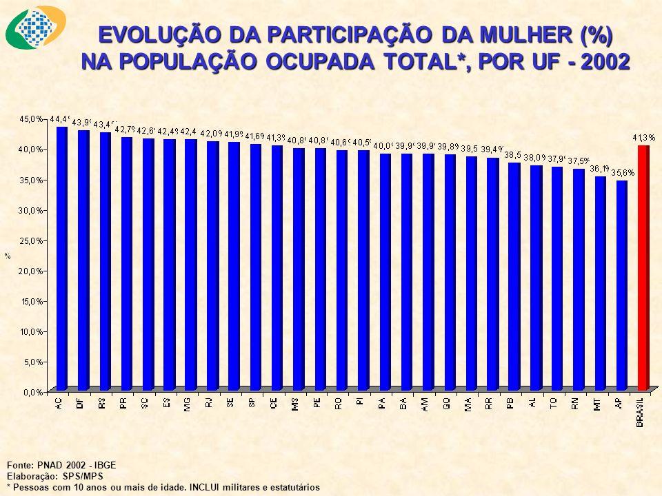 EVOLUÇÃO DA PARTICIPAÇÃO DA MULHER (%) NA POPULAÇÃO OCUPADA TOTAL