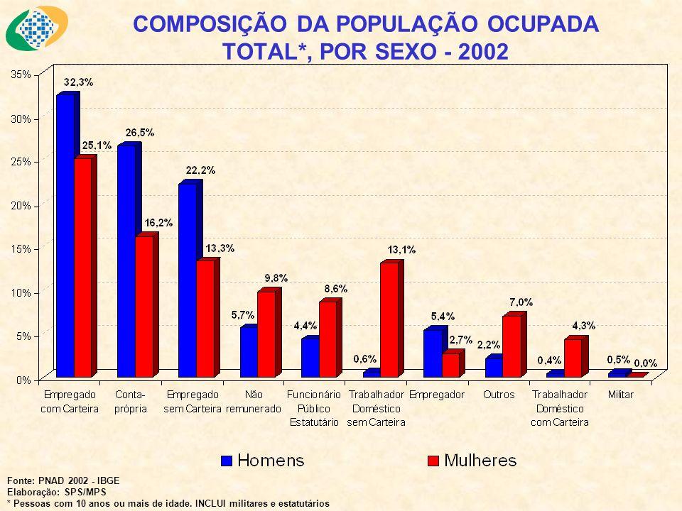 COMPOSIÇÃO DA POPULAÇÃO OCUPADA TOTAL*, POR SEXO - 2002