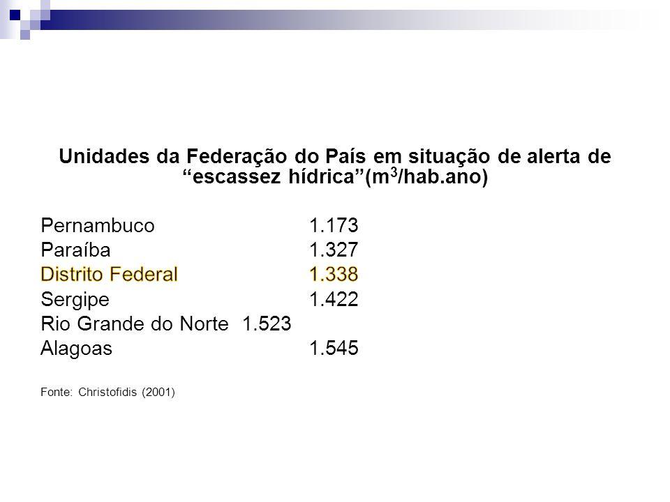 Unidades da Federação do País em situação de alerta de escassez hídrica (m3/hab.ano)