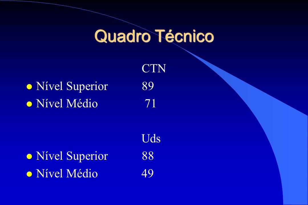 Quadro Técnico CTN Nível Superior 89 Nível Médio 71 Uds