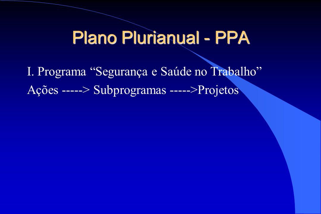 Plano Plurianual - PPA I. Programa Segurança e Saúde no Trabalho
