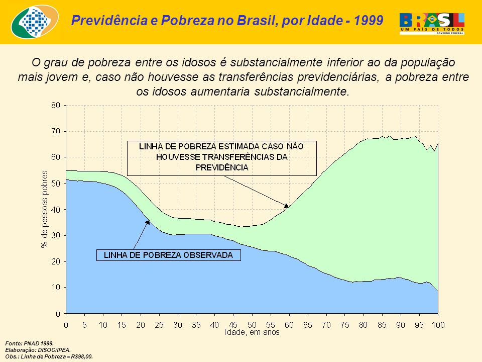 Previdência e Pobreza no Brasil, por Idade - 1999