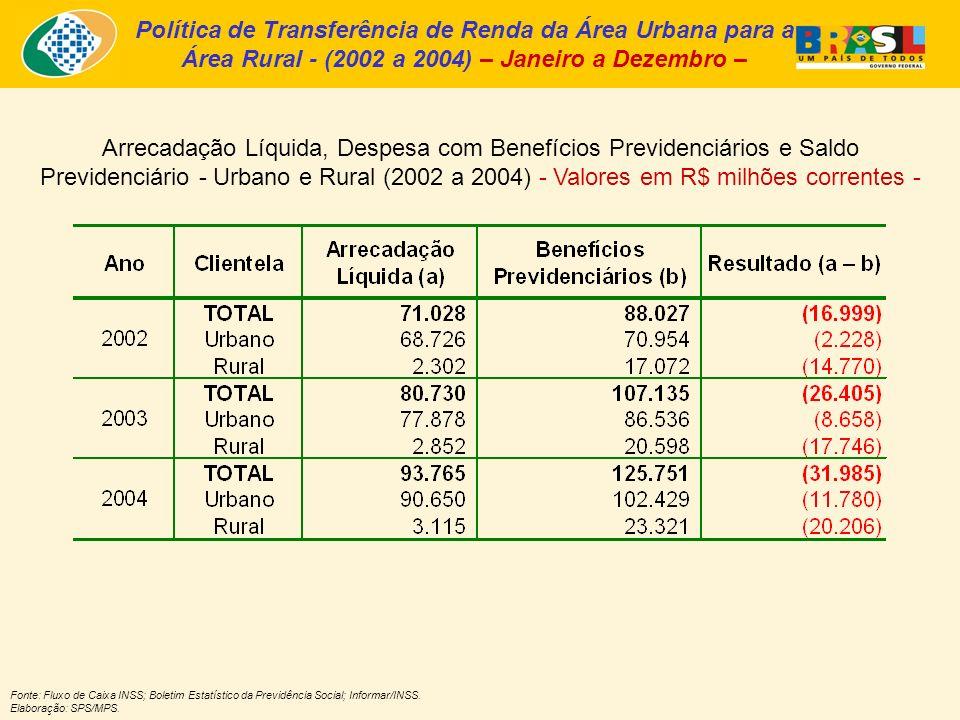 Política de Transferência de Renda da Área Urbana para a