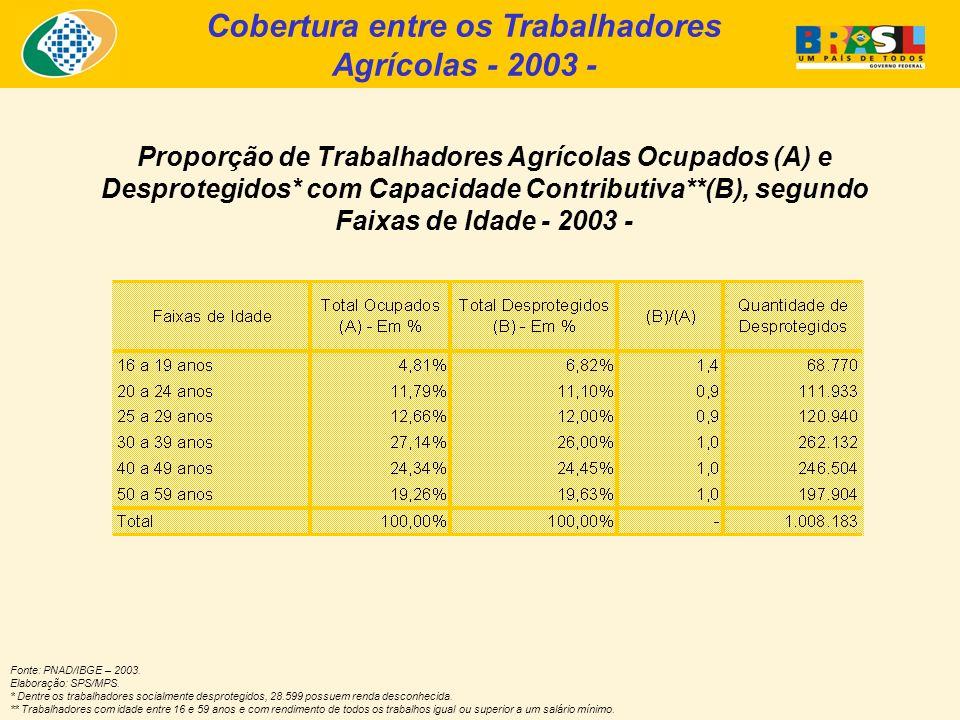 Cobertura entre os Trabalhadores Agrícolas - 2003 -