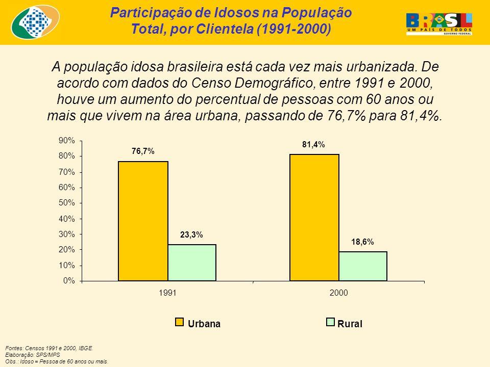 Participação de Idosos na População Total, por Clientela (1991-2000)