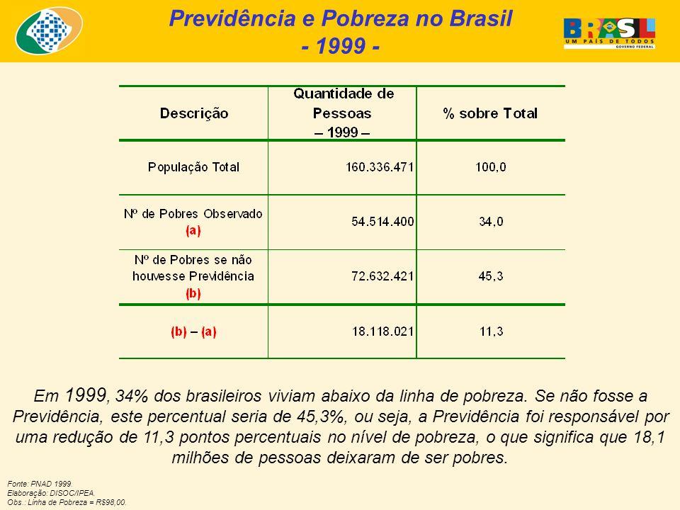Previdência e Pobreza no Brasil - 1999 -