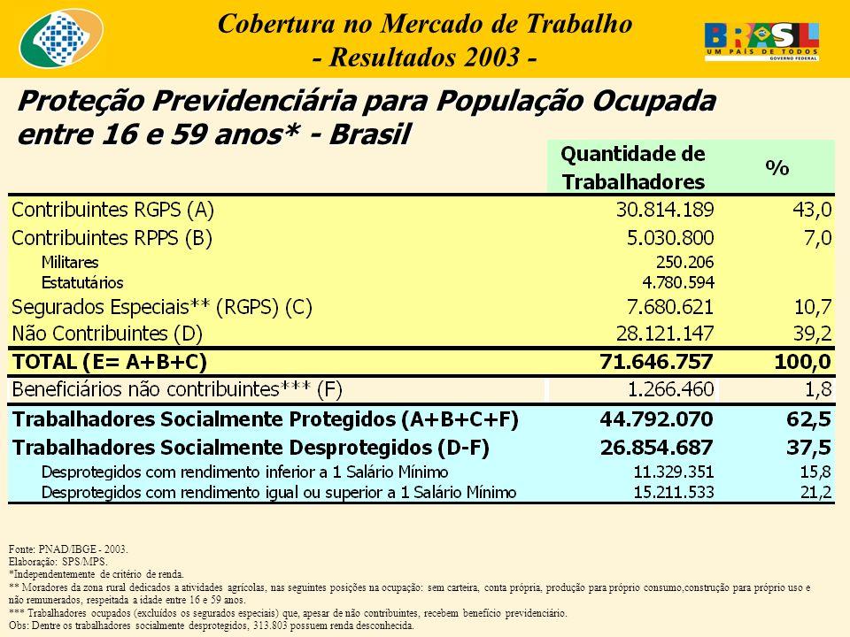 Cobertura no Mercado de Trabalho - Resultados 2003 -