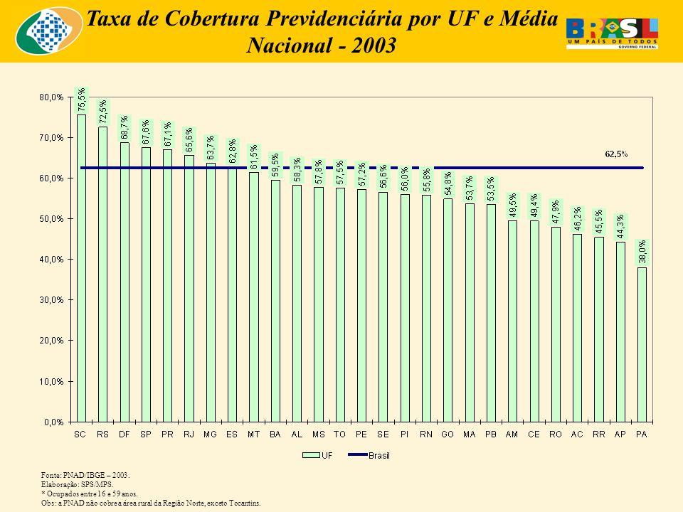 Taxa de Cobertura Previdenciária por UF e Média Nacional - 2003