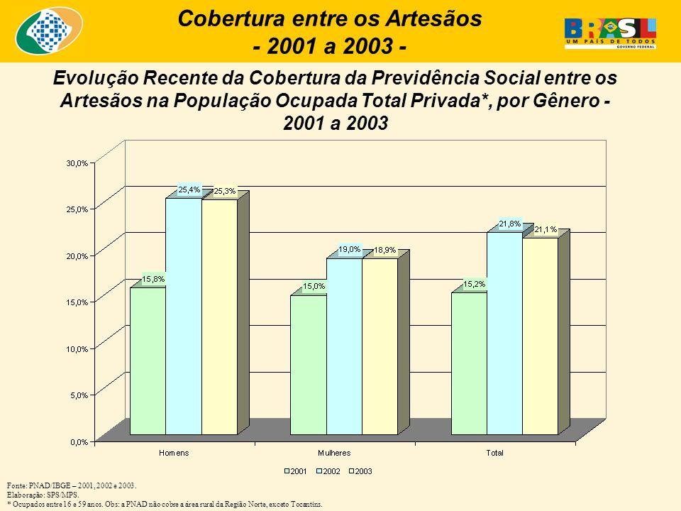 Cobertura entre os Artesãos - 2001 a 2003 -
