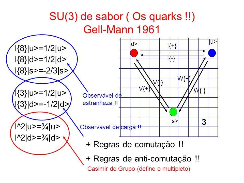 SU(3) de sabor ( Os quarks !!) Gell-Mann 1961