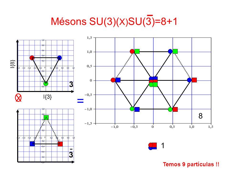 = Mésons SU(3)(X)SU(3)=8+1 X 3 3 8 1 I{8} I{3} |s>