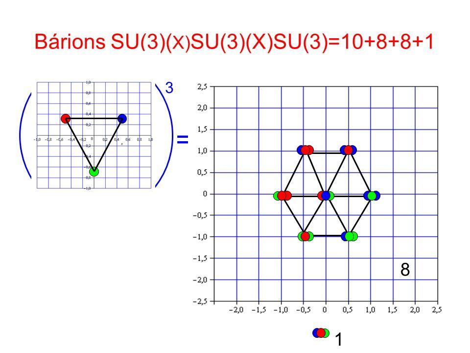 Bárions SU(3)(X)SU(3)(X)SU(3)=10+8+8+1