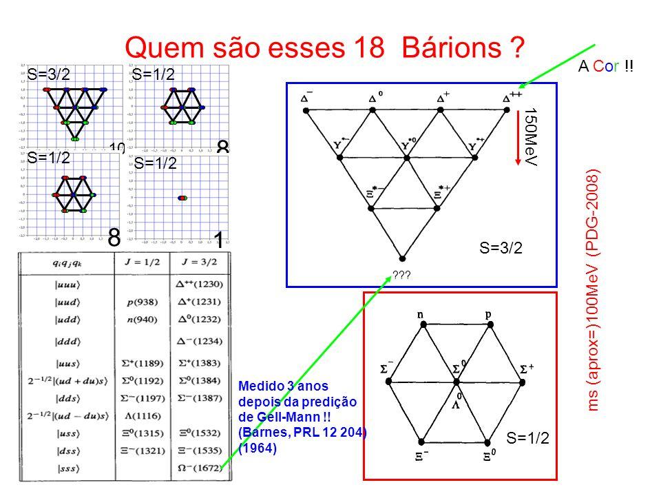Quem são esses 18 Bárions 8 1 A Cor !! 10 S=3/2 S=1/2 150MeV S=1/2
