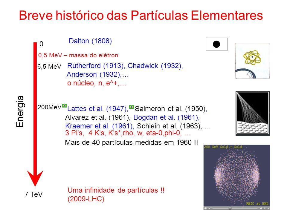 Breve histórico das Partículas Elementares