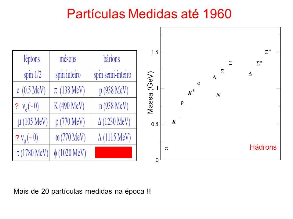 Partículas Medidas até 1960