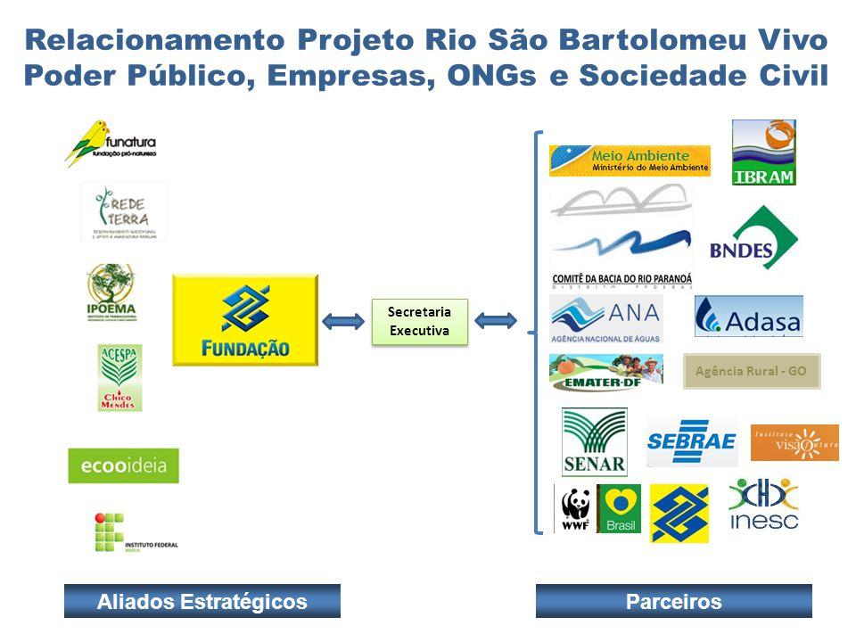Relacionamento Projeto Rio São Bartolomeu Vivo Poder Público, Empresas, ONGs e Sociedade Civil